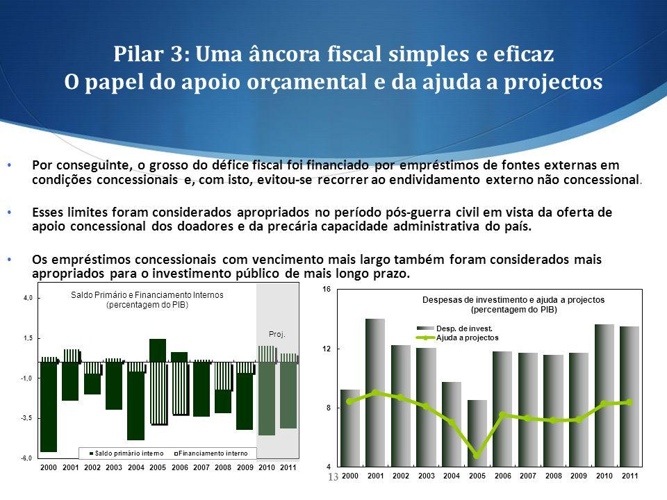 Pilar 3: Uma âncora fiscal simples e eficaz O papel do apoio orçamental e da ajuda a projectos