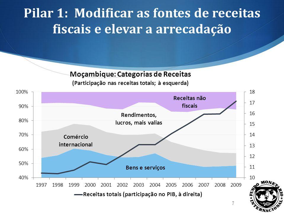 Pilar 1: Modificar as fontes de receitas fiscais e elevar a arrecadação