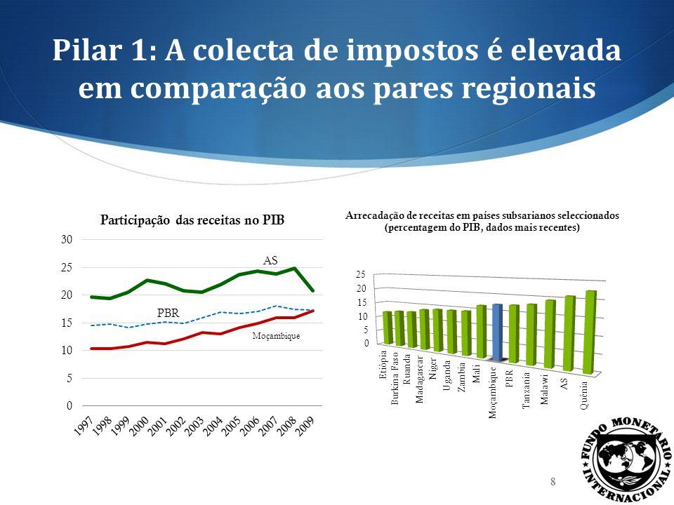 Pilar 1: A colecta de impostos é elevada em comparação aos pares regionais