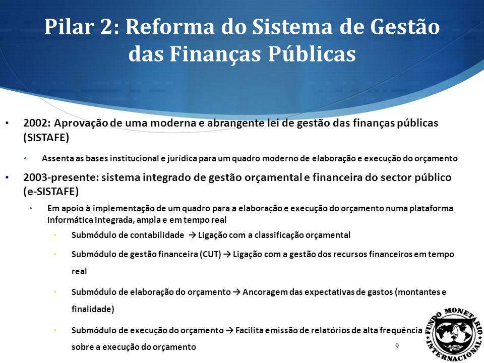 Pilar 2: Reforma do Sistema de Gestão das Finanças Públicas