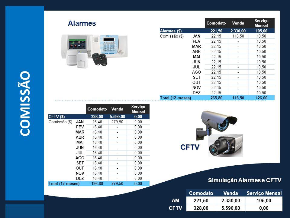 COMISSÃO Alarmes CFTV Simulação Alarmes e CFTV Comodato Venda