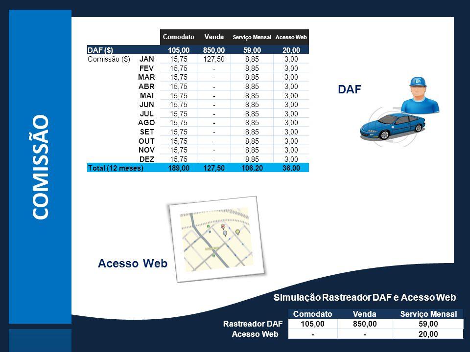 COMISSÃO DAF Acesso Web Simulação Rastreador DAF e Acesso Web Comodato