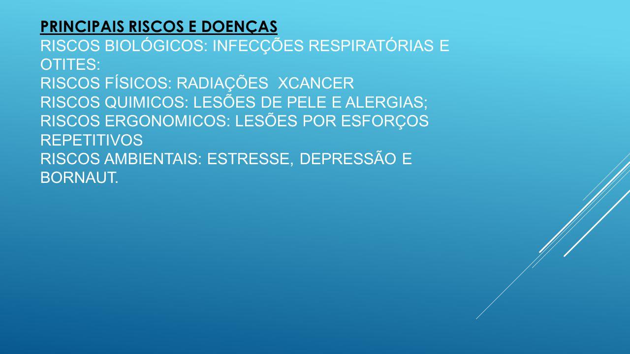 PRINCIPAIS RISCOS E DOENÇAS RISCOS BIOLÓGICOS: INFECÇÕES RESPIRATÓRIAS E OTITES: RISCOS FÍSICOS: RADIAÇÕES XCANCER RISCOS QUIMICOS: LESÕES DE PELE E ALERGIAS; RISCOS ergonomicos: LESÕES POR ESFORÇOS REPETITIVOS riscos ambientais: estresse, depressão e bornaut.