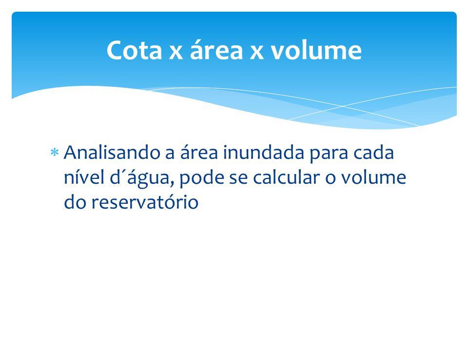 Cota x área x volume Analisando a área inundada para cada nível d´água, pode se calcular o volume do reservatório.