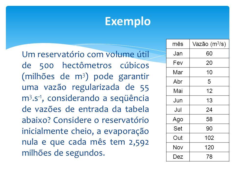 Exemplo mês. Vazão (m3/s) Jan. 60. Fev. 20. Mar. 10. Abr. 5. Mai. 12. Jun. 13. Jul. 24.