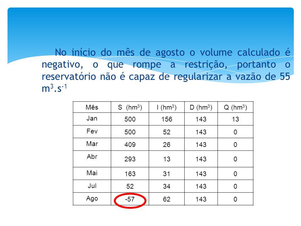No início do mês de agosto o volume calculado é negativo, o que rompe a restrição, portanto o reservatório não é capaz de regularizar a vazão de 55 m3.s-1