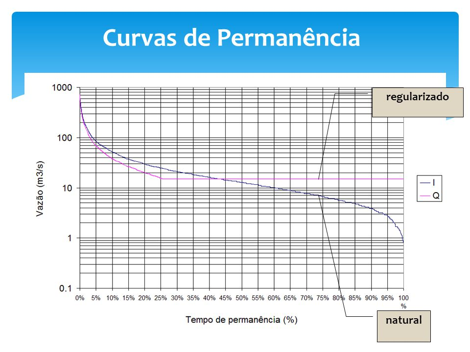 Curvas de Permanência regularizado natural