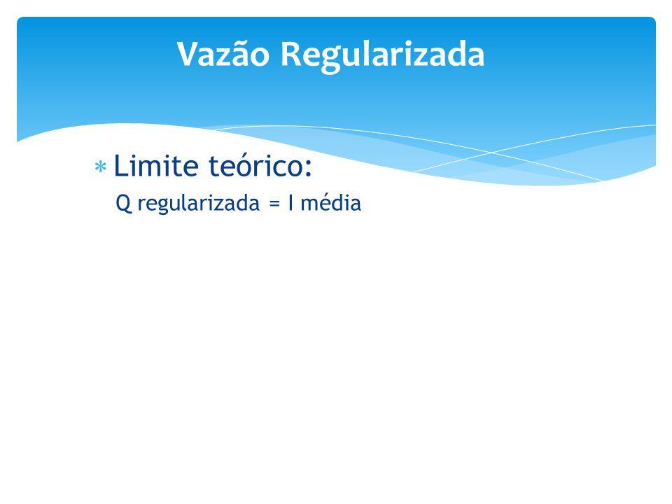 Vazão Regularizada Limite teórico: Q regularizada = I média