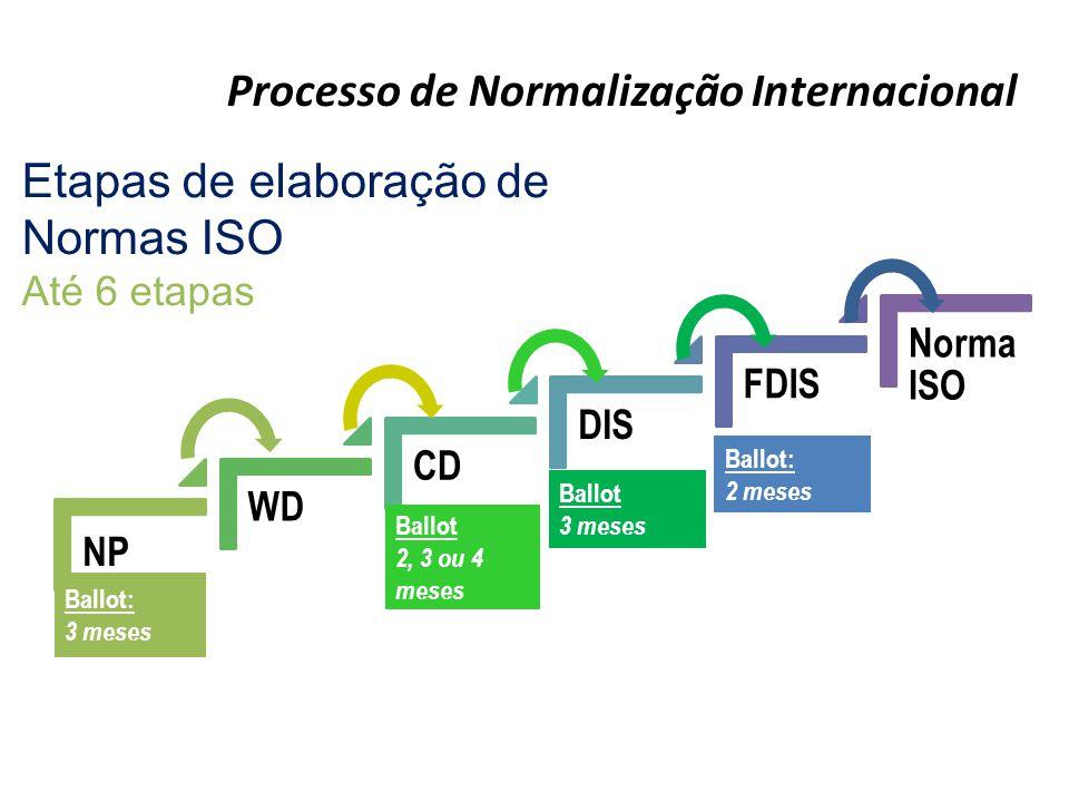 Processo de Normalização Internacional