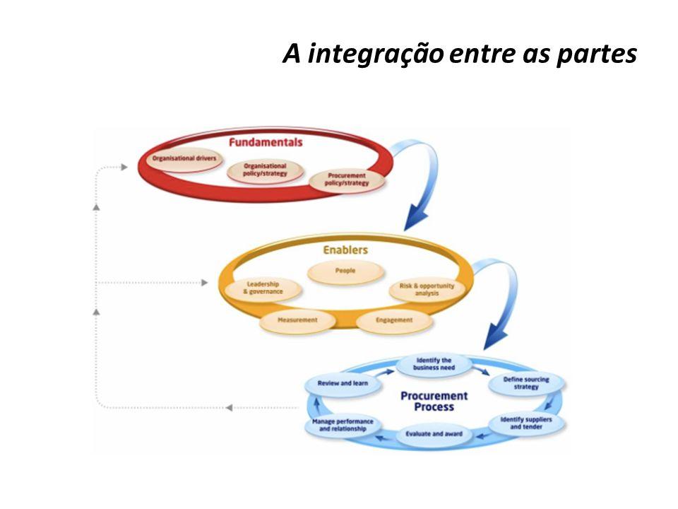 A integração entre as partes