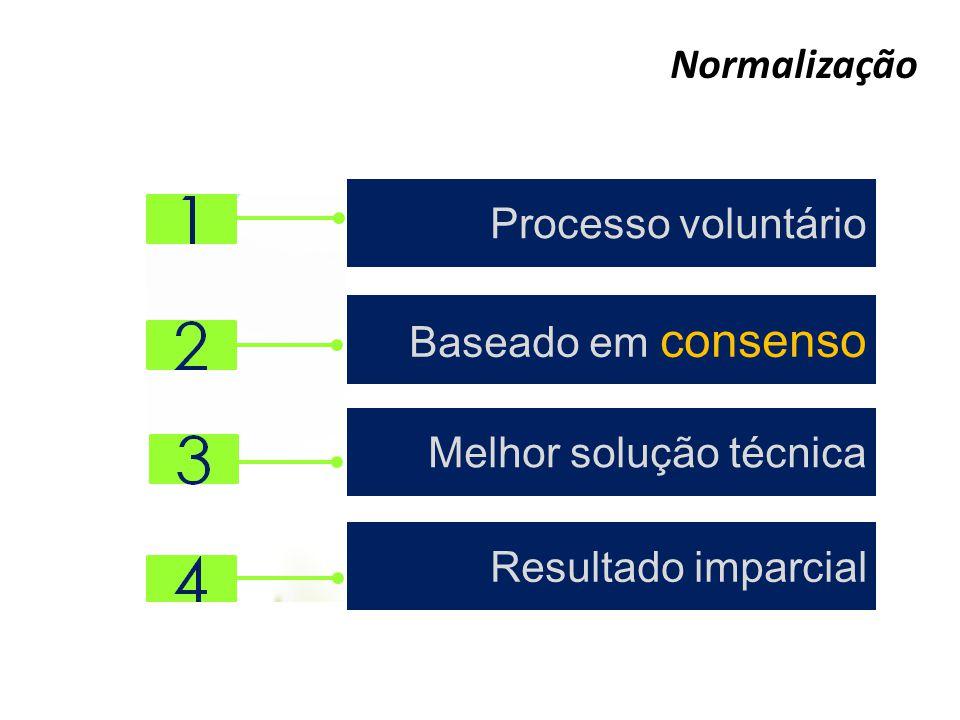 Normalização Processo voluntário Baseado em consenso Melhor solução técnica Resultado imparcial
