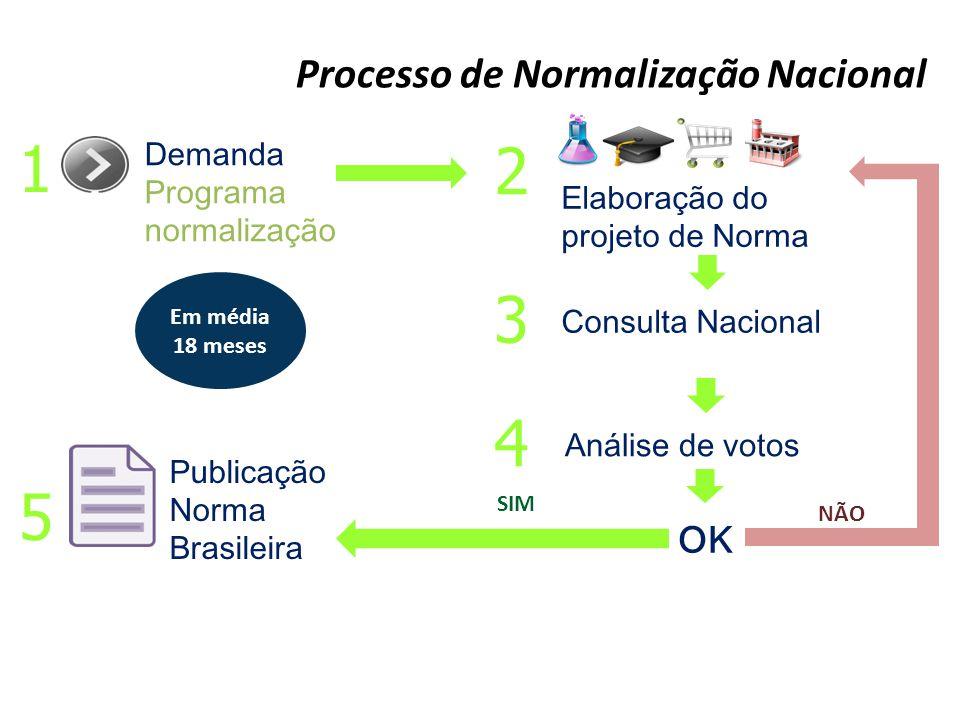 1 2 3 4 5 Processo de Normalização Nacional OK Demanda