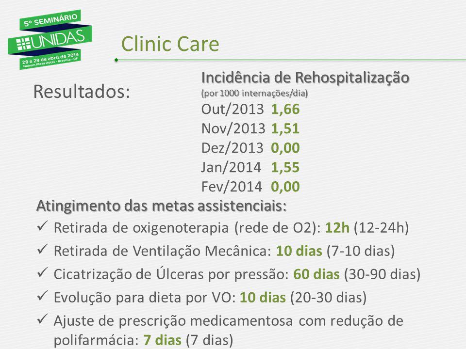 Clinic Care Resultados: Incidência de Rehospitalização