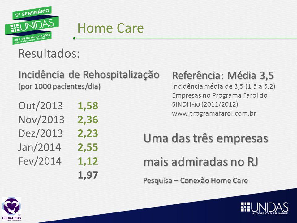 Home Care Resultados: Uma das três empresas mais admiradas no RJ