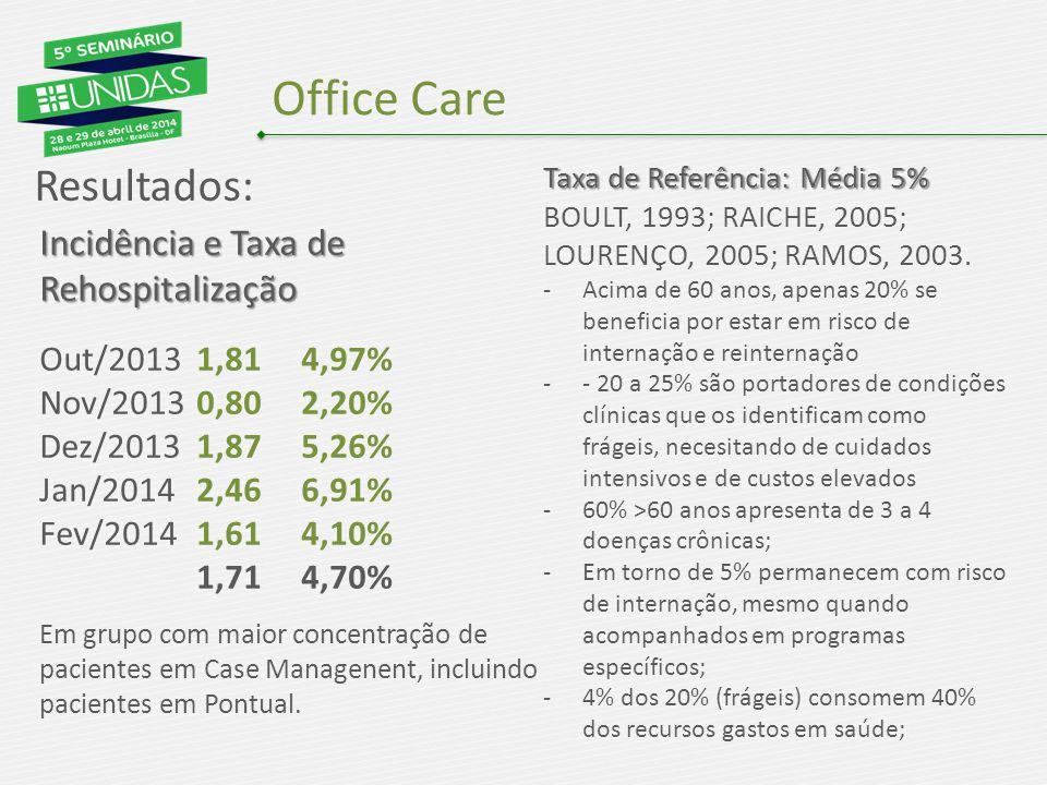 Office Care Resultados: Incidência e Taxa de Rehospitalização