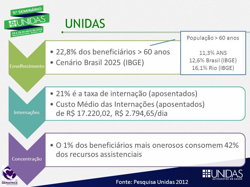 UNIDAS 22,8% dos beneficiários > 60 anos Cenário Brasil 2025 (IBGE)