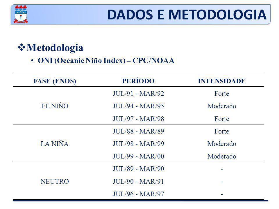 DADOS E METODOLOGIA Metodologia ONI (Oceanic Niño Index) – CPC/NOAA