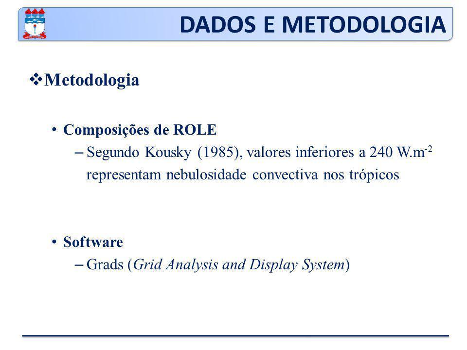 DADOS E METODOLOGIA Metodologia Composições de ROLE