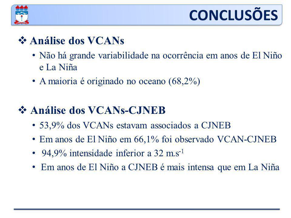 CONCLUSÕES Análise dos VCANs Análise dos VCANs-CJNEB