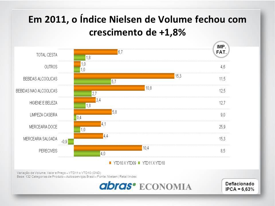 Em 2011, o Índice Nielsen de Volume fechou com crescimento de +1,8%