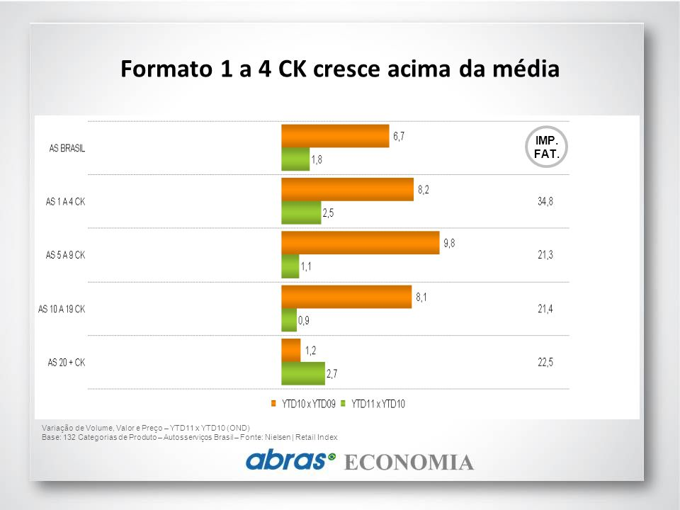 Formato 1 a 4 CK cresce acima da média