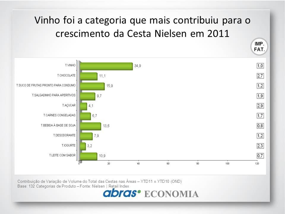 Vinho foi a categoria que mais contribuiu para o crescimento da Cesta Nielsen em 2011