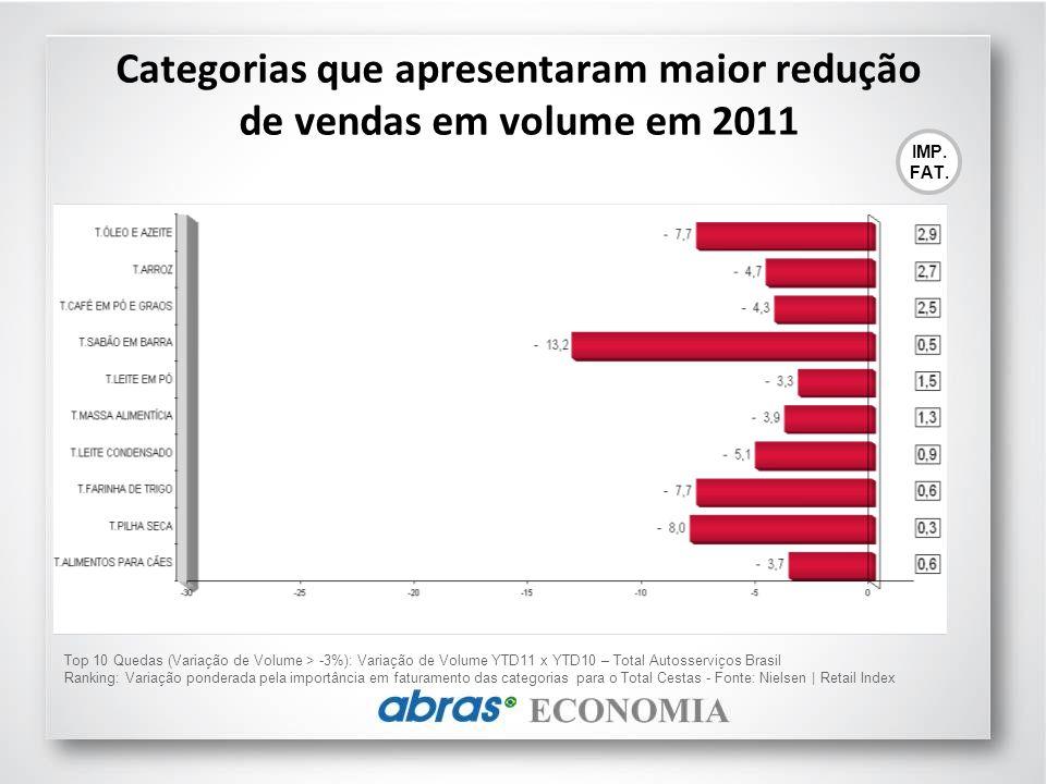 Categorias que apresentaram maior redução de vendas em volume em 2011