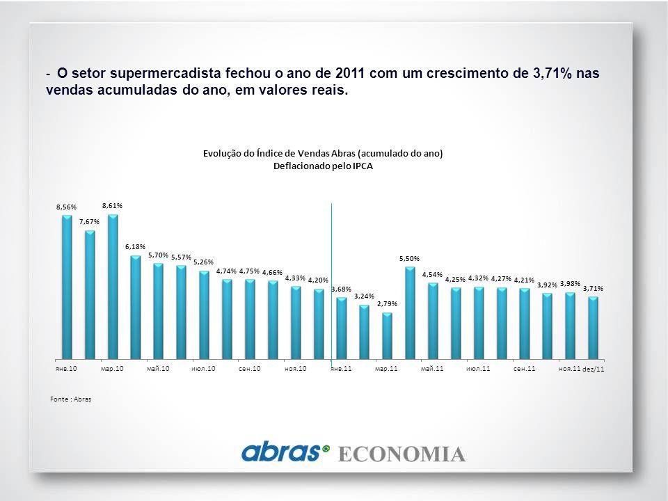 O setor supermercadista fechou o ano de 2011 com um crescimento de 3,71% nas vendas acumuladas do ano, em valores reais.