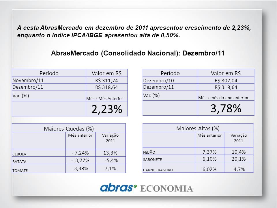 2,23% 3,78% AbrasMercado (Consolidado Nacional): Dezembro/11