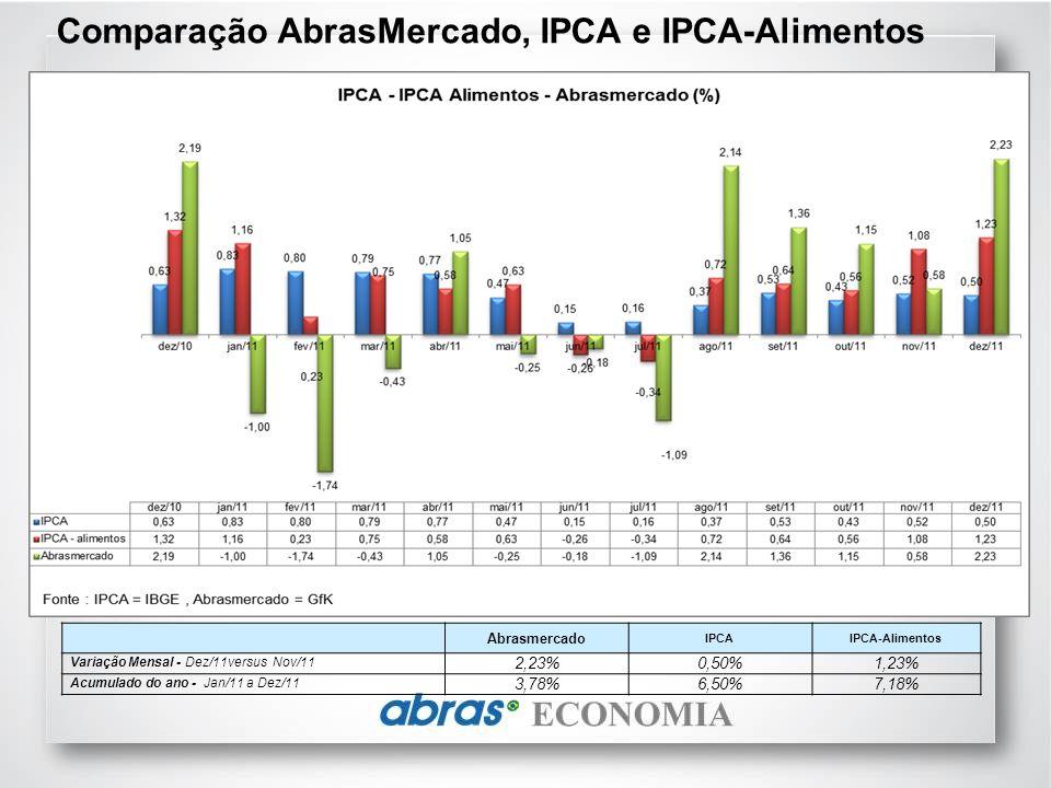 Comparação AbrasMercado, IPCA e IPCA-Alimentos