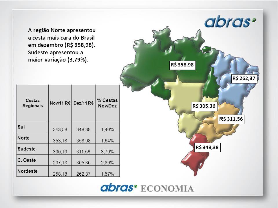 A região Norte apresentou a cesta mais cara do Brasil em dezembro (R$ 358,98). Sudeste apresentou a maior variação (3,79%).