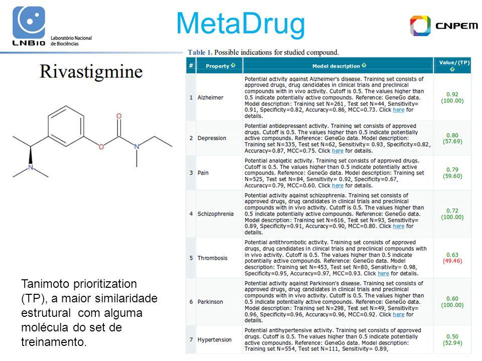MetaDrug Tanimoto prioritization (TP), a maior similaridade estrutural com alguma molécula do set de treinamento.