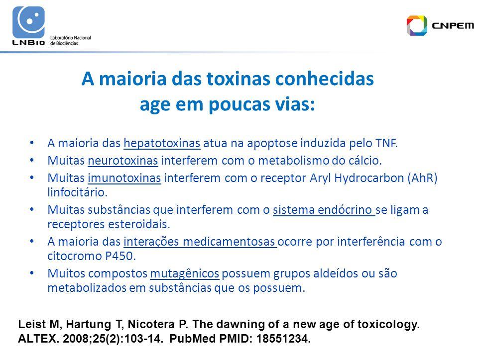 A maioria das toxinas conhecidas age em poucas vias: