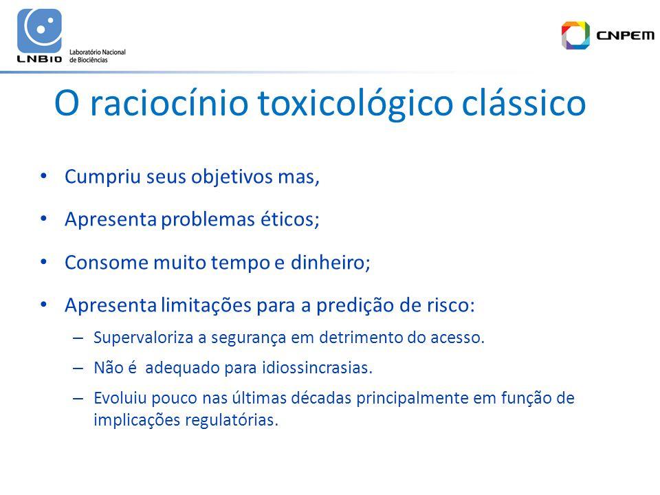 O raciocínio toxicológico clássico