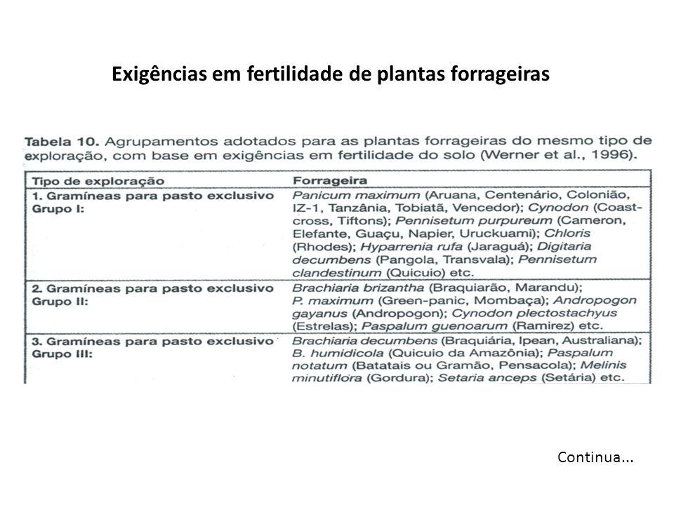 Exigências em fertilidade de plantas forrageiras
