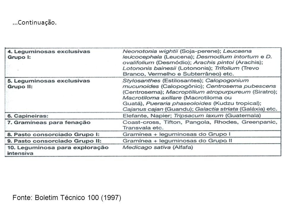 ...Continuação. Fonte: Boletim Técnico 100 (1997)