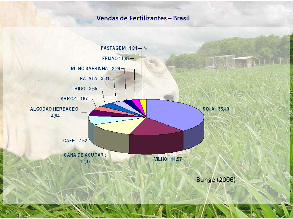Vendas de Fertilizantes – Brasil