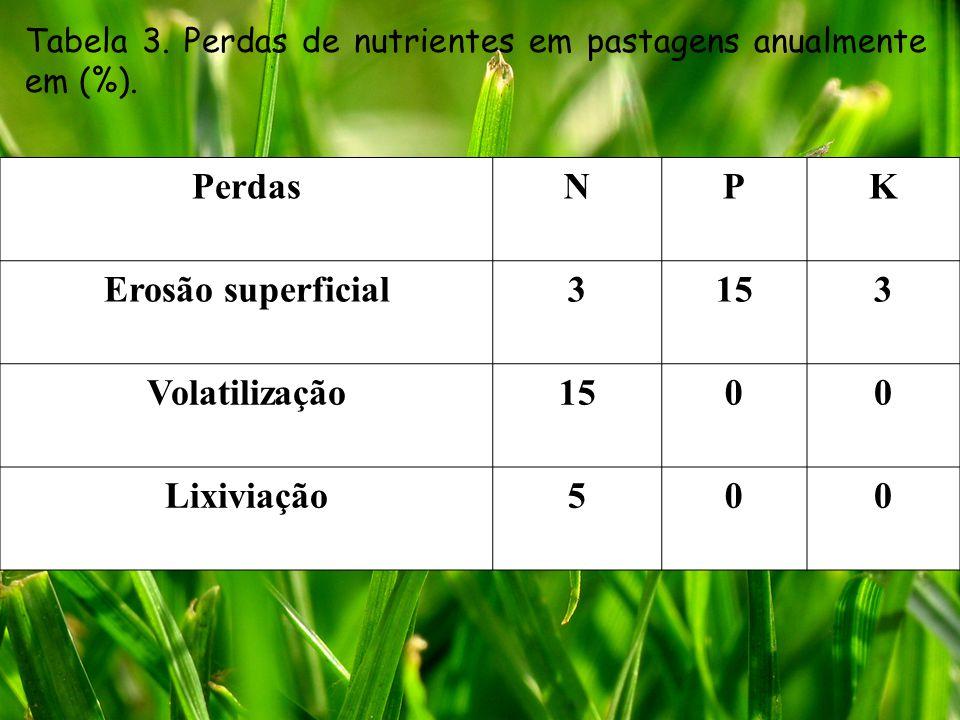Perdas N P K Erosão superficial 3 15 Volatilização Lixiviação 5