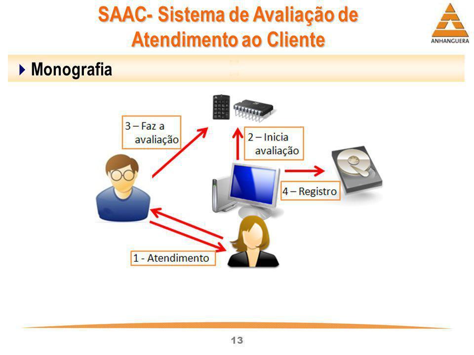 SAAC- Sistema de Avaliação de Atendimento ao Cliente