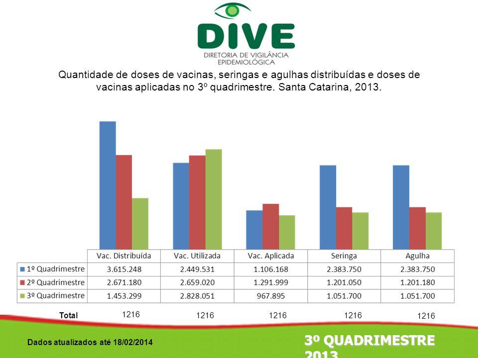 Quantidade de doses de vacinas, seringas e agulhas distribuídas e doses de vacinas aplicadas no 3º quadrimestre. Santa Catarina, 2013.