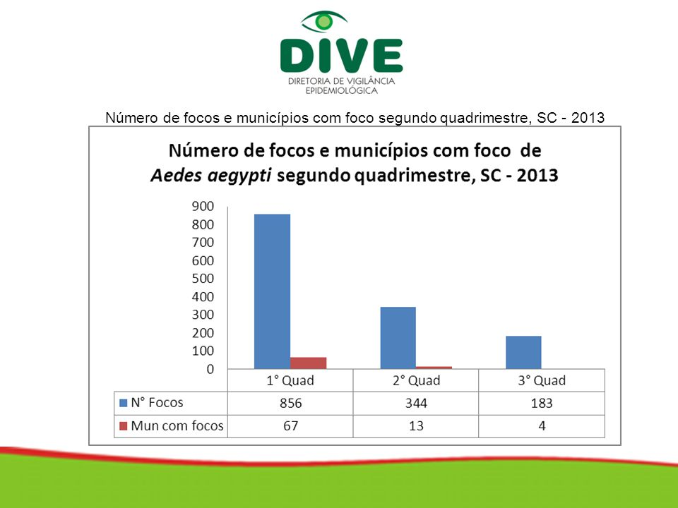 Número de focos e municípios com foco segundo quadrimestre, SC - 2013