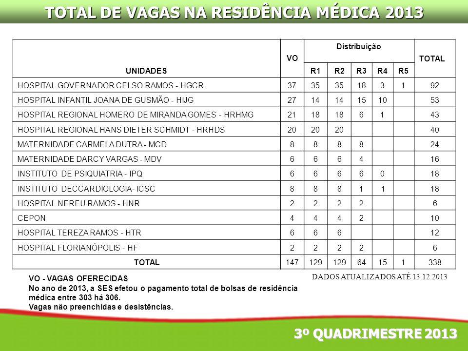 TOTAL DE VAGAS NA RESIDÊNCIA MÉDICA 2013