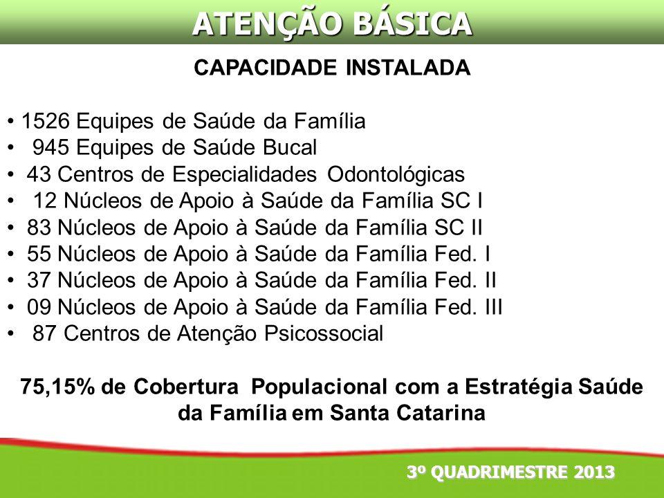 ATENÇÃO BÁSICA CAPACIDADE INSTALADA 1526 Equipes de Saúde da Família