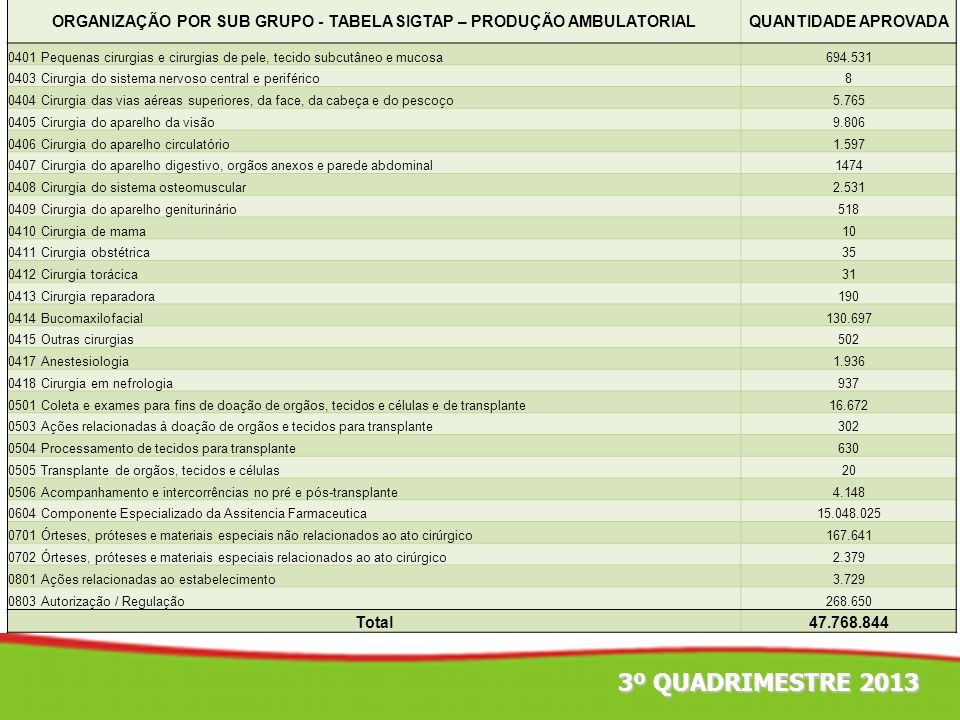 ORGANIZAÇÃO POR SUB GRUPO - TABELA SIGTAP – PRODUÇÃO AMBULATORIAL