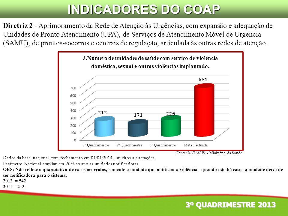 INDICADORES DO COAP