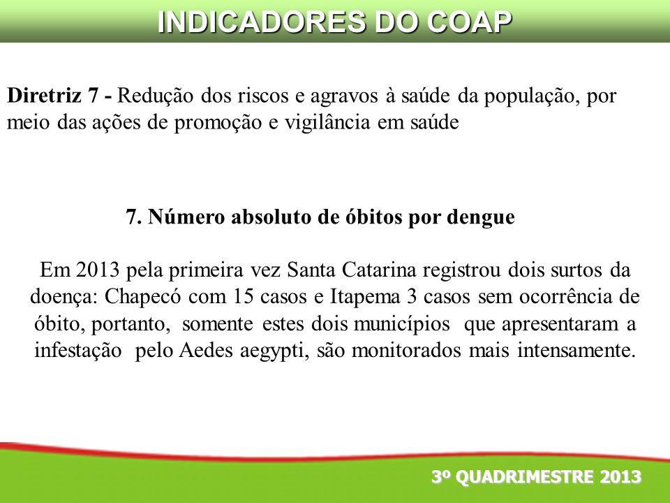 INDICADORES DO COAP Diretriz 7 - Redução dos riscos e agravos à saúde da população, por meio das ações de promoção e vigilância em saúde.