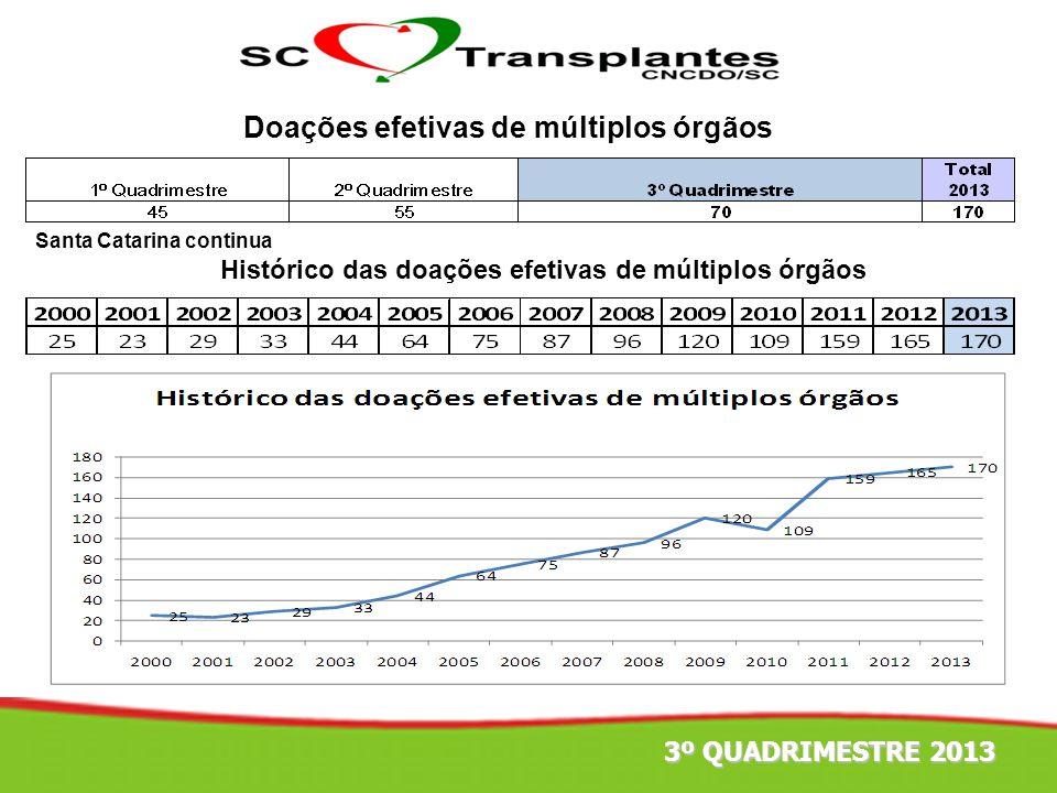 Doações efetivas de múltiplos órgãos