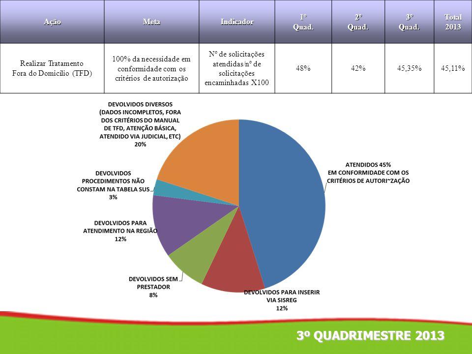 3º QUADRIMESTRE 2013 Ação Meta Indicador 1º Quad. 2º 3º Total 2013