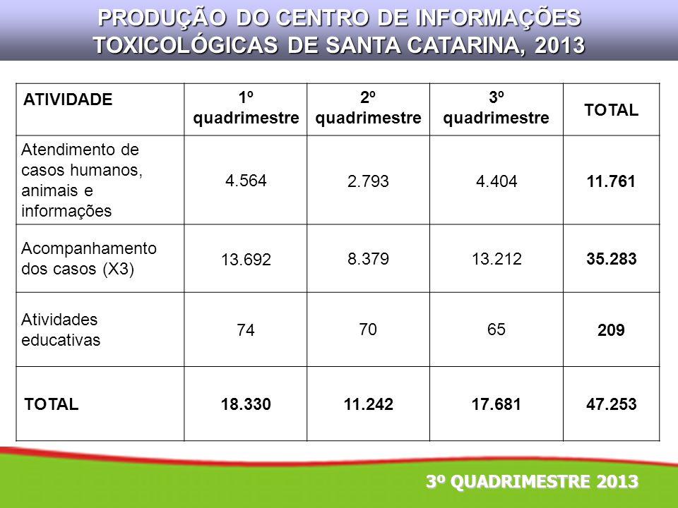PRODUÇÃO DO CENTRO DE INFORMAÇÕES TOXICOLÓGICAS DE SANTA CATARINA, 2013
