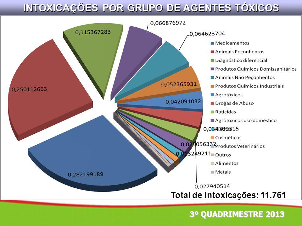INTOXICAÇÕES POR GRUPO DE AGENTES TÓXICOS